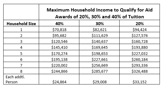 2021-22 Maximum House Income to Qualify for Financial Aid